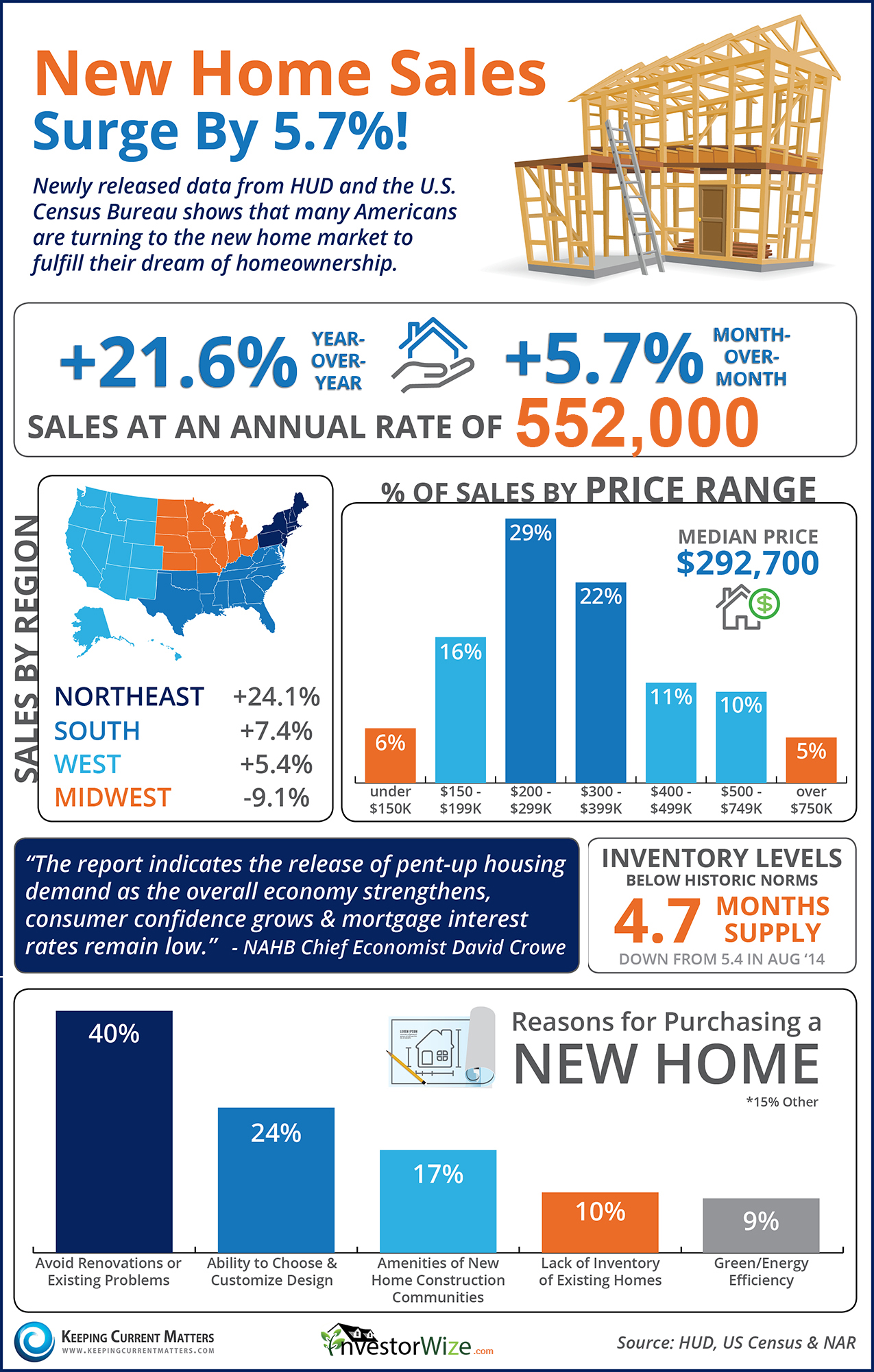 Home sales rise high as inventory fills the market