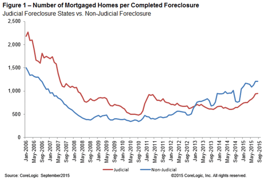 32000 Foreclosures in Dec 2015 & Nationwide Foreclosures Down 23% from Dec 2014